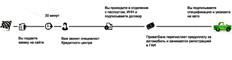 Схема приобретения автомобиля